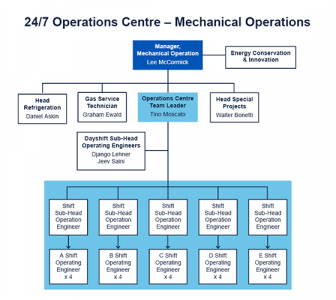 New 24/7 Operations Centre structure